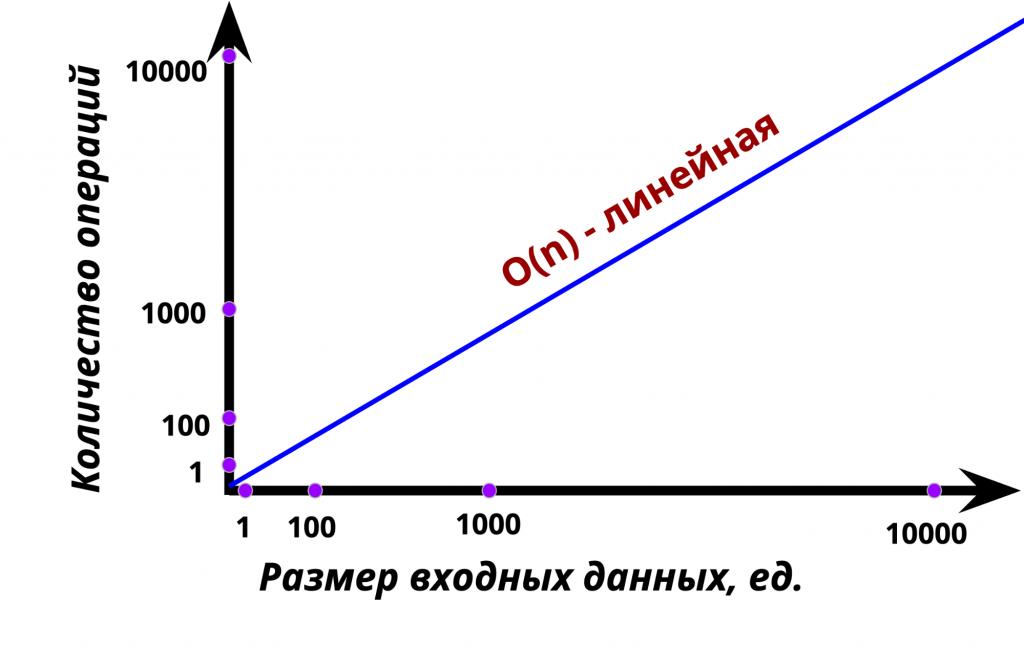График линейной функции, или О(n)