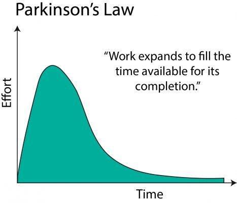 График соотношения времени и усилий на выполнение задачи. Визуализация закона Паркинсона