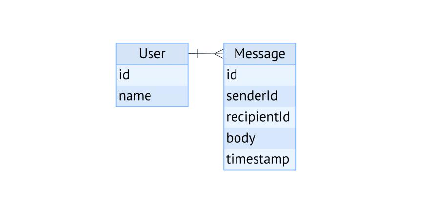 Простая схема базы данных