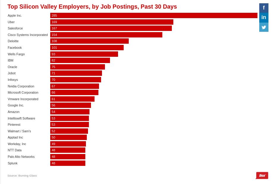 Количество вакансий в топовых компаниях
