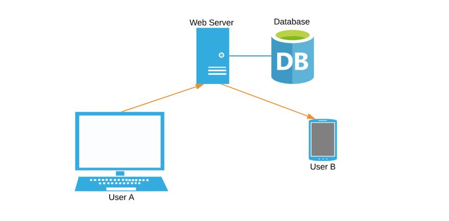 Движение данных на схеме системы