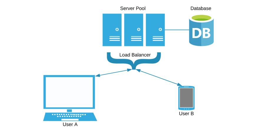 Схема системы с добавленным балансировщиком нагрузки