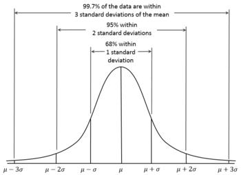 График нормального распределения.