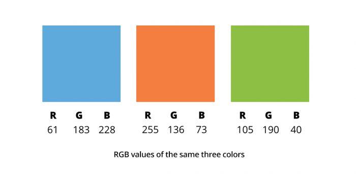 Голубой, оранжевый и зеленый квадрат с подписанными RGB-значениями