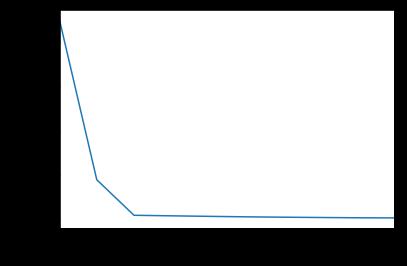 метод локтя на графике