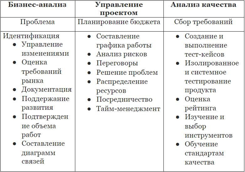 Основные процессы в разработке соцсетей