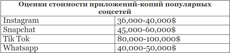 Оценки стоимости различных соцсетей