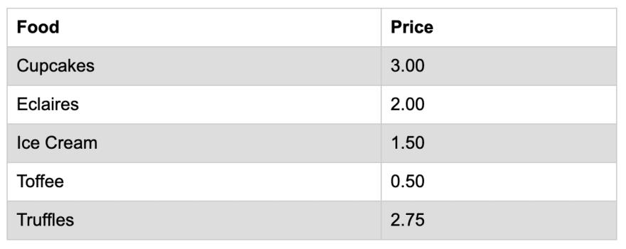 Скриншот полосатой таблицы: чередуются белые и серые строки