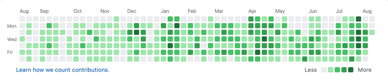 Схема истории контрибуций на GitHub: почти все квадратики зеленые