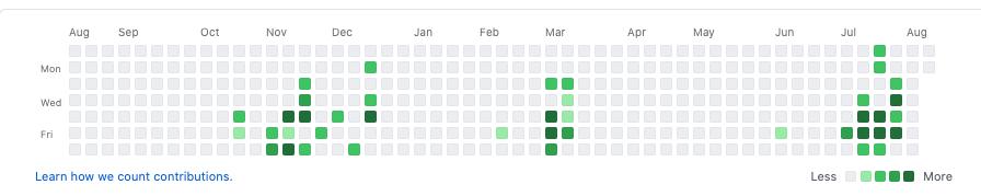 Схема истории контрибуций на GitHub: зеленые квадратики только в некотоыре периоды.