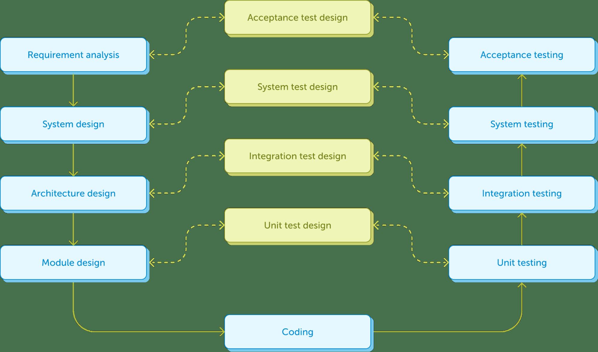Схема V-образной модели SDLC