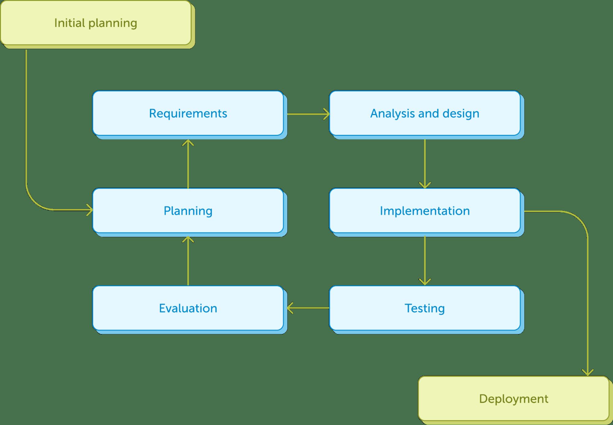 Схема инкрементальной и итеративной модели SDLC