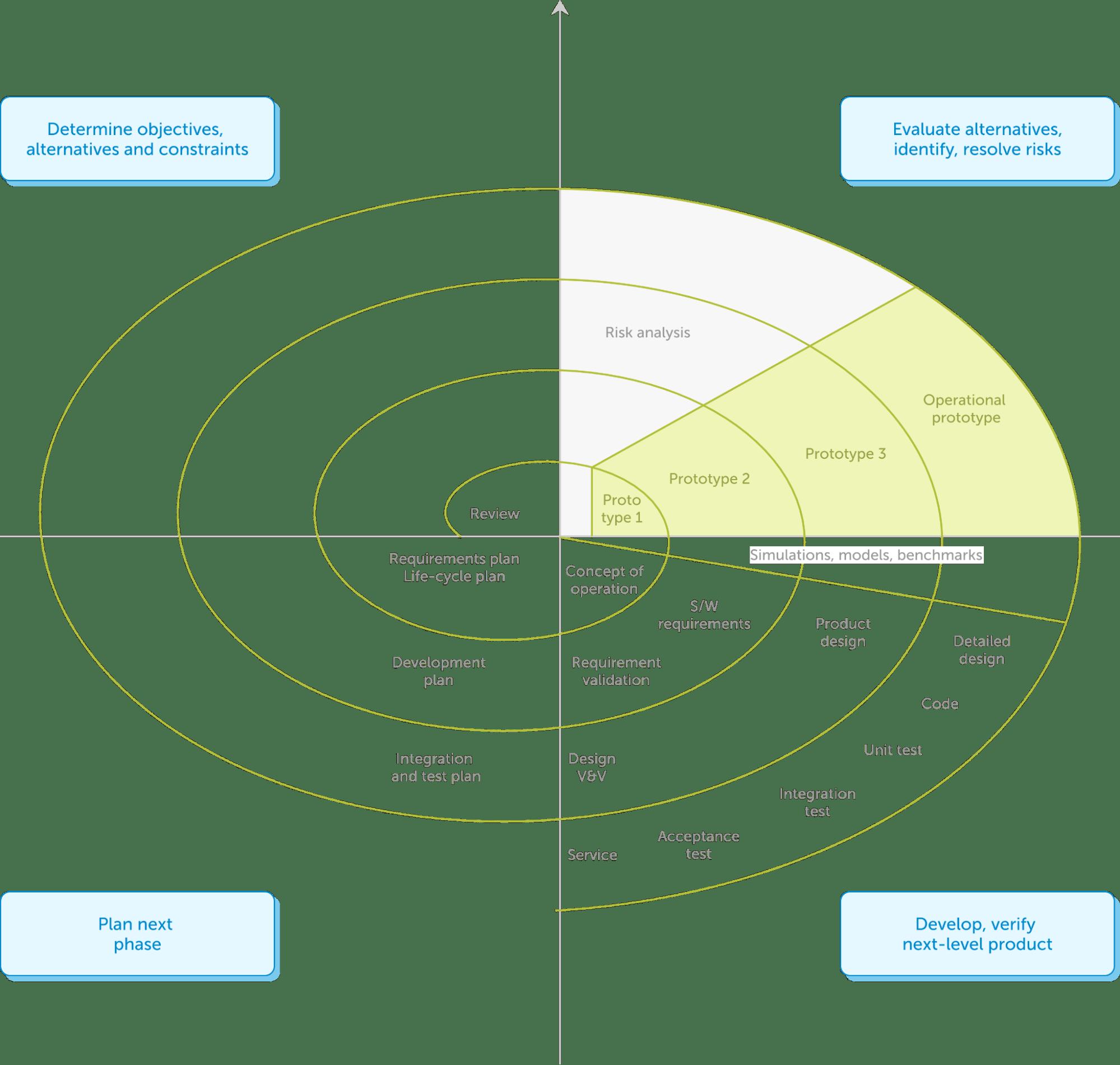 Схема спиральной модели