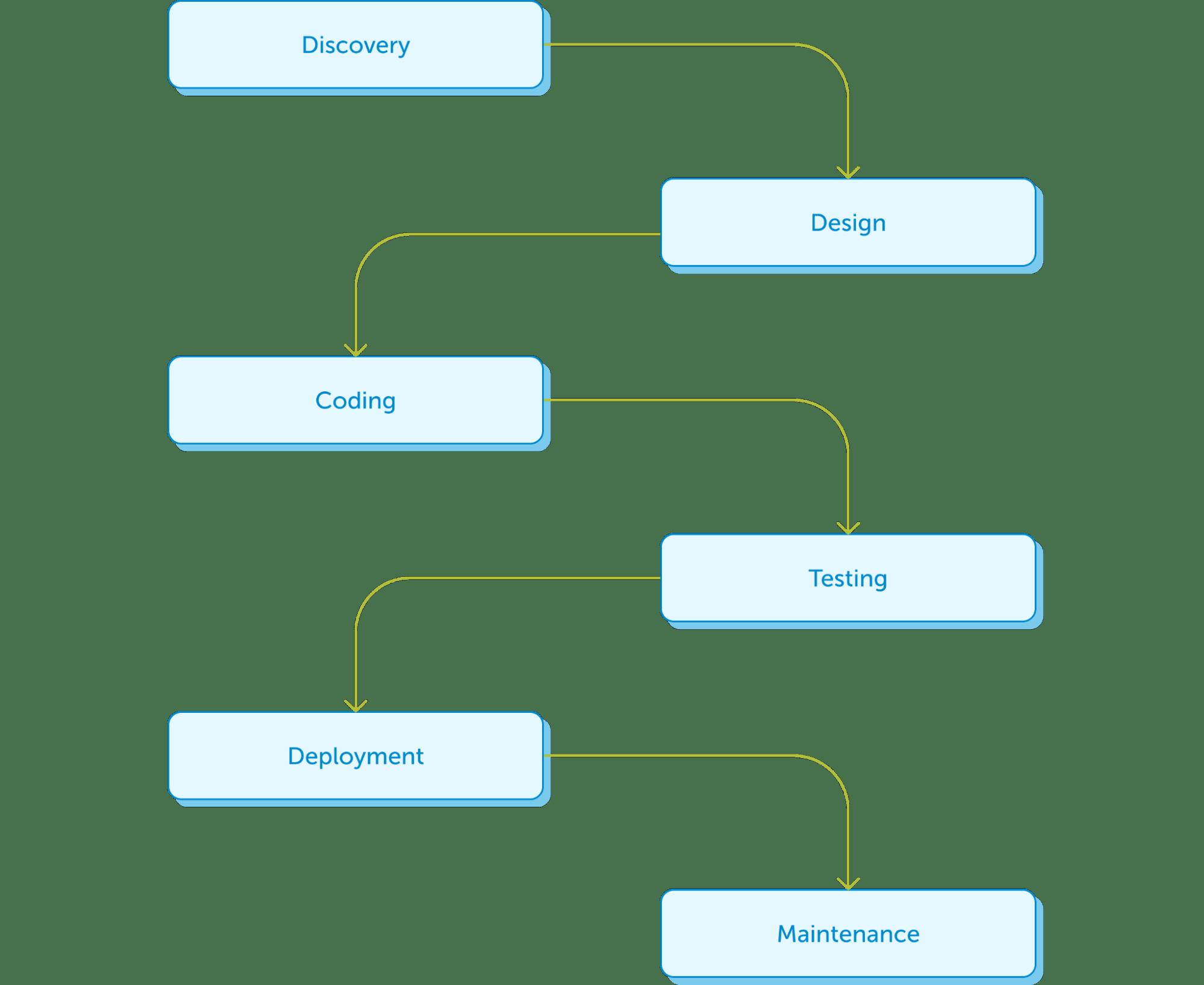 Схема модели Waterfall