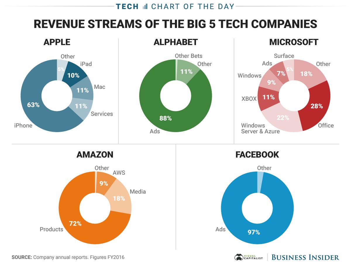 заработок крупных IT компаний