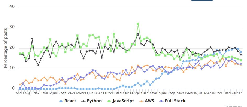 Рейтинг самых востребованных навыков разработчиков программного обеспечения.
