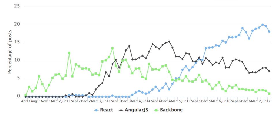 Популярные навыки среди разработчиков JavaScript