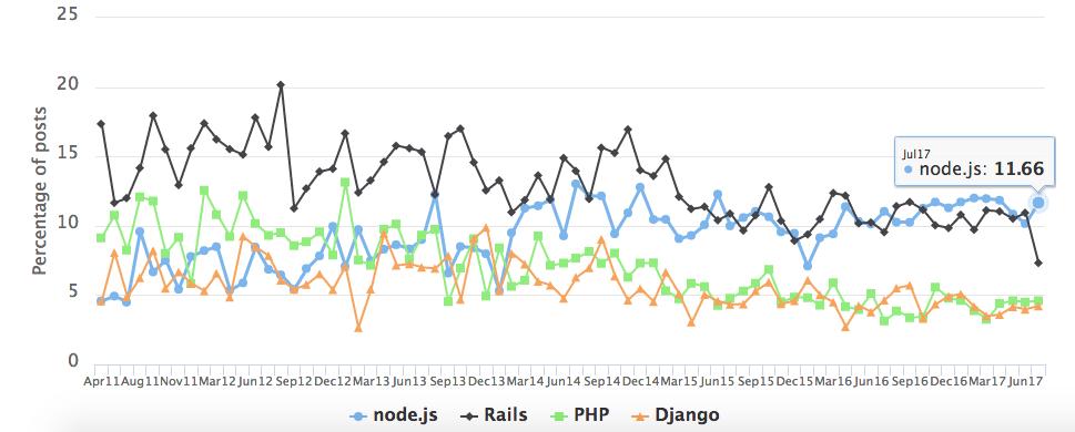 Популярные серверные фреймворки