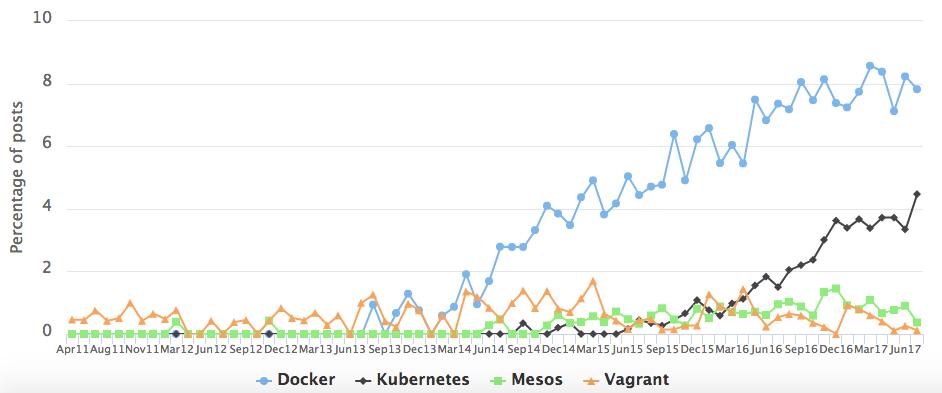 Популярные контейнеры внутри DevOps