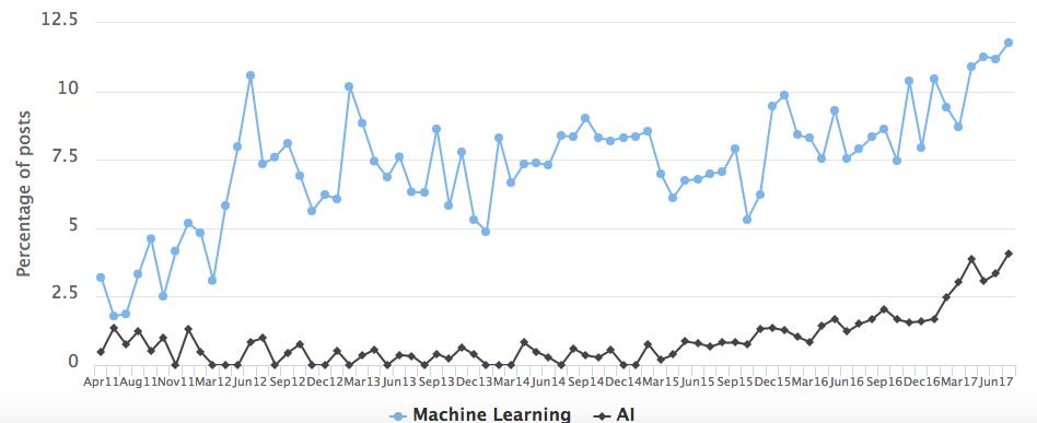 Популярность навыков в сфере искусственного интеллекта