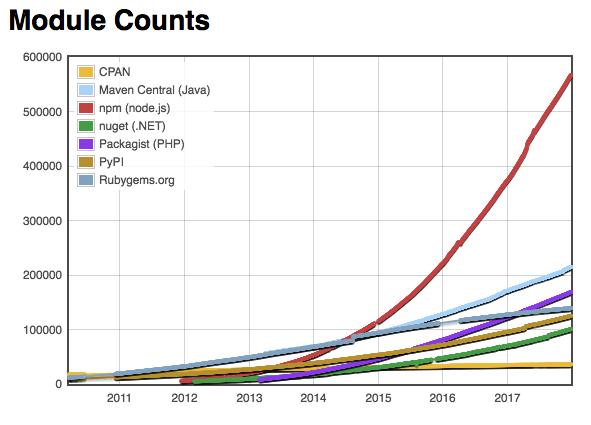 У JavaScript больше всего пакетов