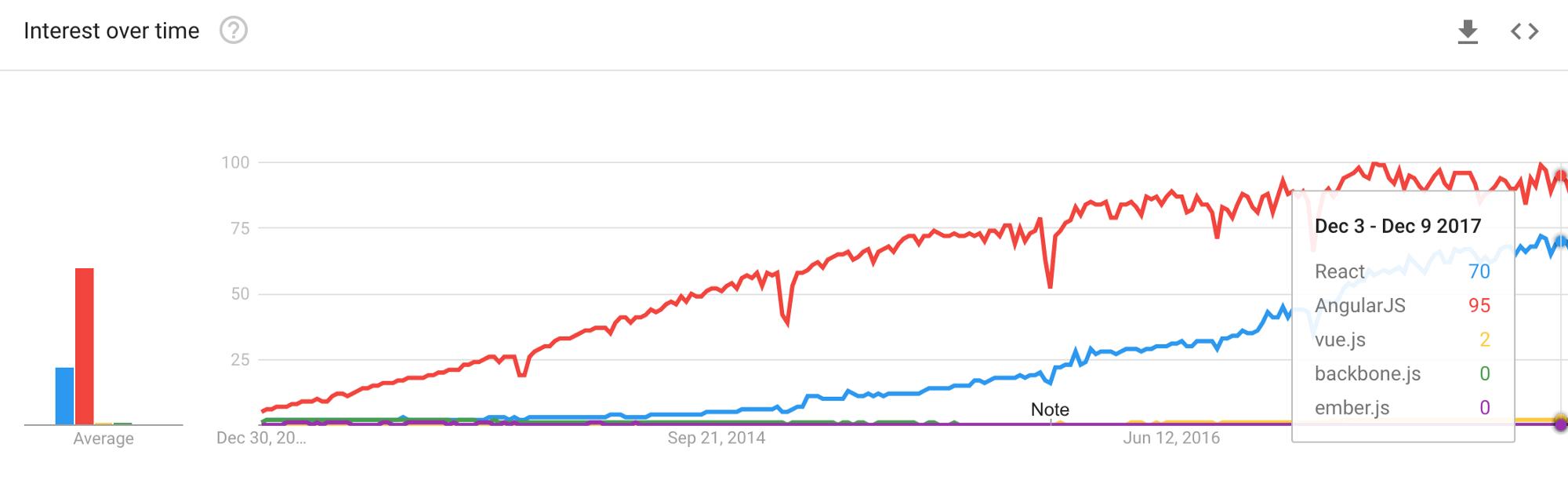 Все еще много разработчиков работают на базе Angular.