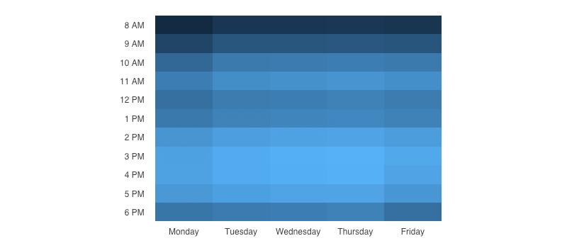 Время, проведённое в инструментах для разработчиков (светло-голубой).